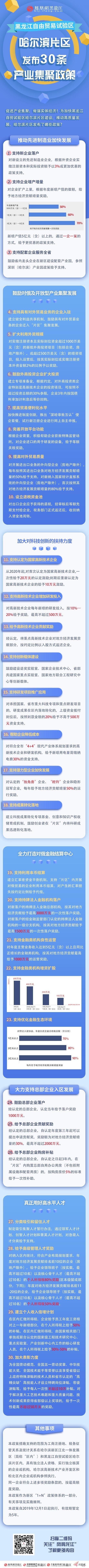 """亚博体育app下载ios自贸区哈尔滨片区发布""""30条支持政策"""""""