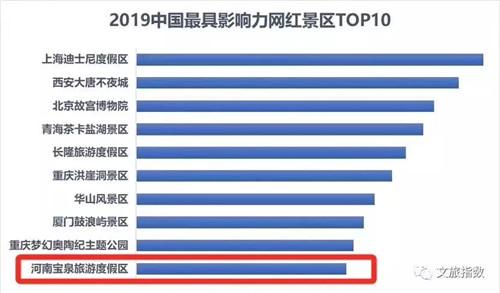 《2019年中国最具影响力网红景区T10排行榜》火热出炉 宝泉景区上榜