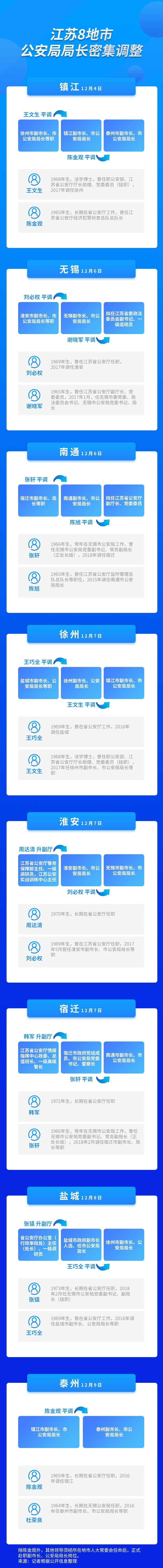 江苏8市公安局局长调整:3位70后干部调任地市任领导
