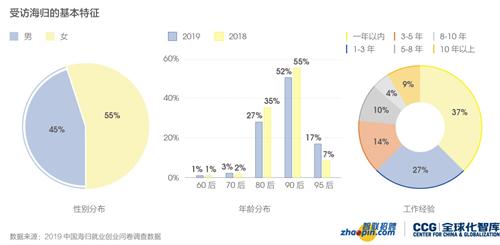 2019中国海归就业创业调查报告