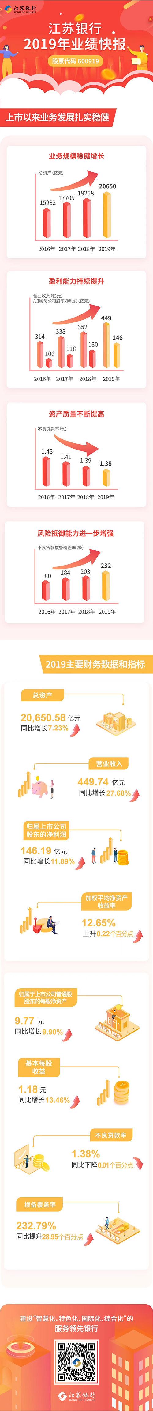 江苏银行2019年资产总额破2万亿