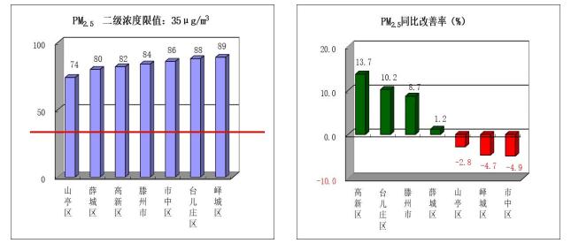 官方通报!枣庄环境空气质量排名来了