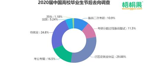 """2020届中国高校毕业生节后就业市场调查,""""小镇就业""""成热点"""