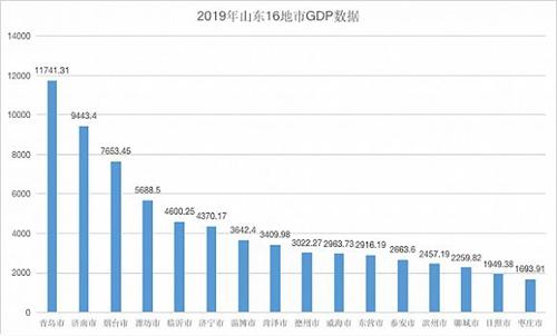 延吉的gdp怎么样_二季度GDP增速放缓 大跌后的市场怎么看