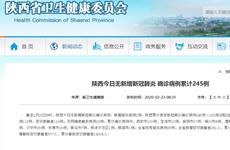 截至2月23日8时陕西无新增新冠肺炎 确诊【disease】例累计245例