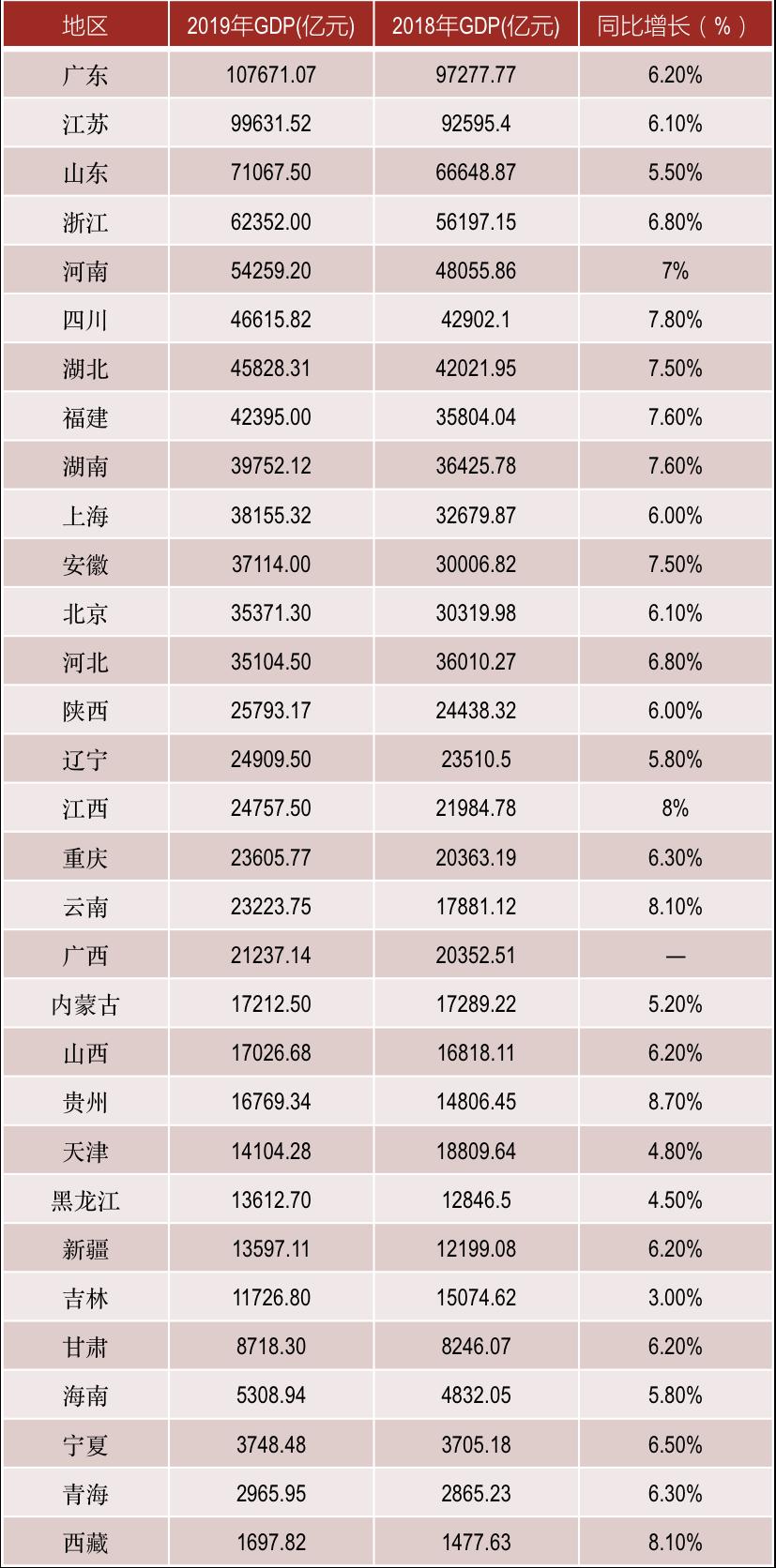 四川2019年gdp排名多少_陕西西安与四川成都的2019年GDP出炉,两大城市成绩如何(3)