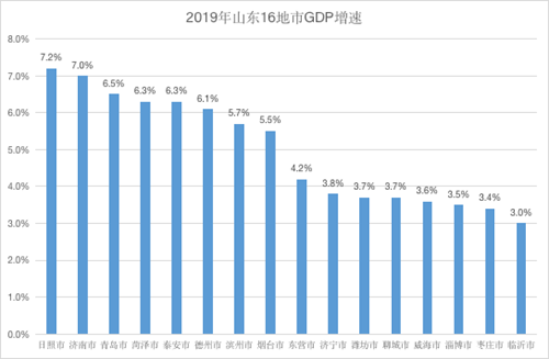 2021年山东gdp最终核算_中国重新核算2016年GDP 减少542亿 最终核实数74.36万亿