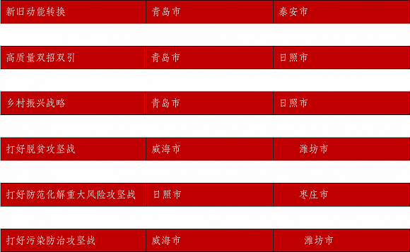 2019青烟威经济总量_小丑2019图片