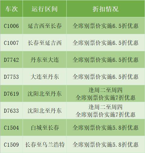 大连至丹东票价实施6.5折优惠