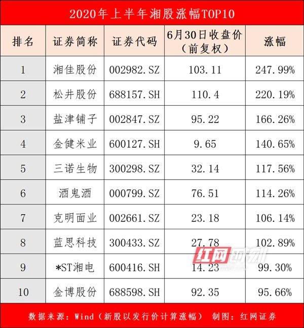 湘股上半年:22只个股涨超50%