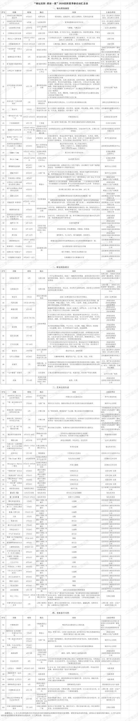 """""""福运沈阳清凉一夏""""2020沈阳夏季游开始啦"""
