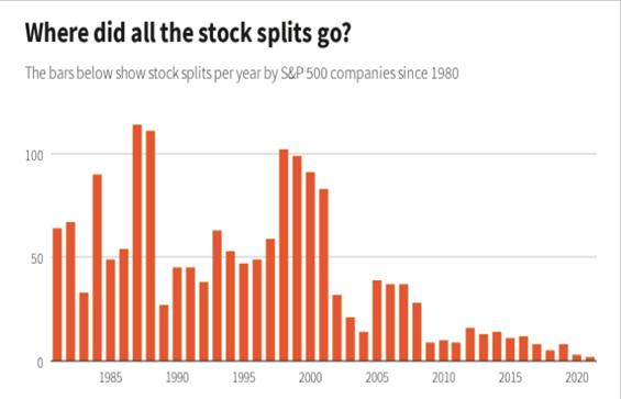 1980年以来美企拆股数量变化(资料来源:标普道琼斯)