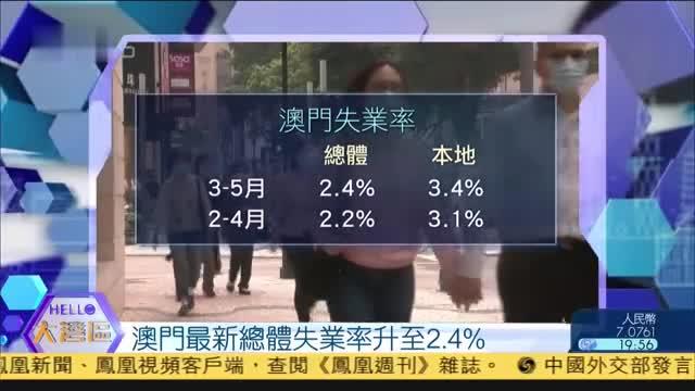 澳门最新总体失业率升至2.4