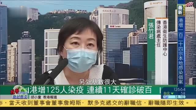 香港新增125人确诊,连续11天单日新增确诊破百