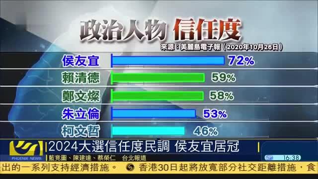 台湾2024大选信任度民调,侯友宜居冠