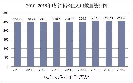 历年咸宁市常住人口数量及户籍人口数量统计