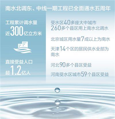 南水北调通水五年了 累计调水近三百亿立方米