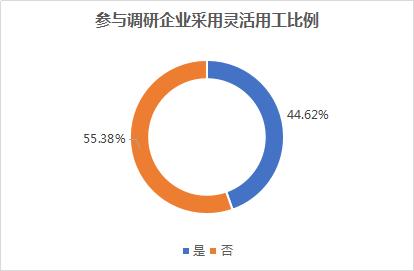 白皮书显示:销售、技术、客服是中国企业