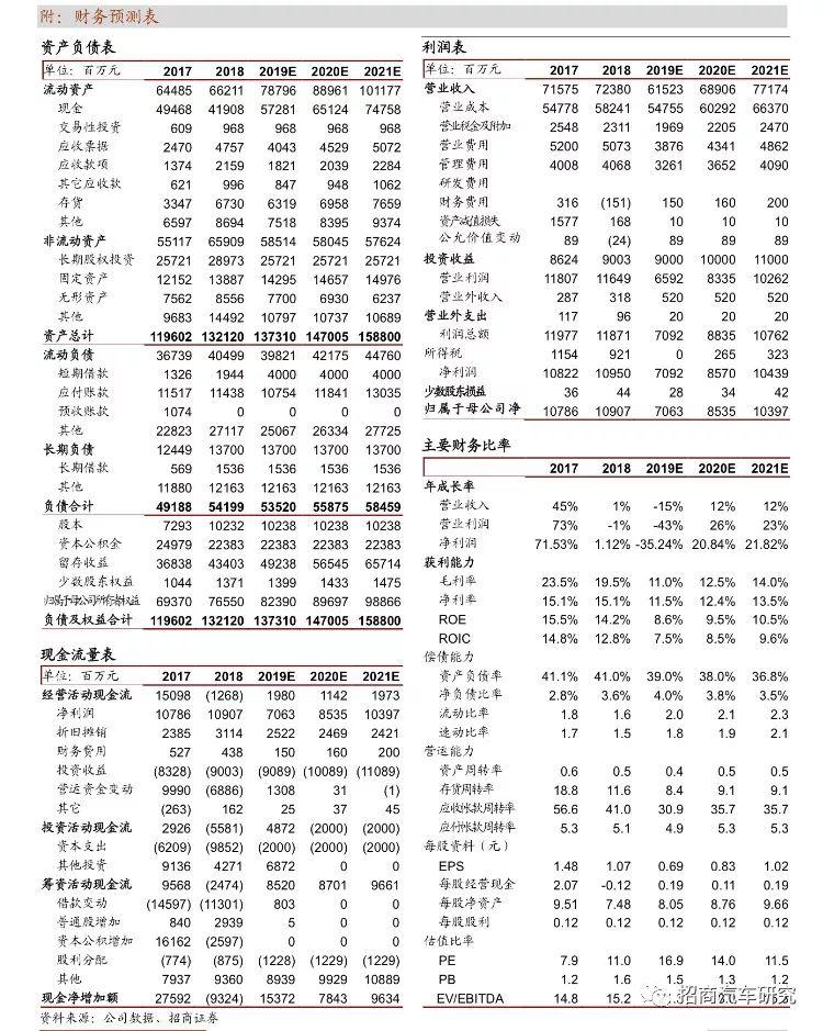招商证券:广汽集团(02238)11月销量增速同比大幅收窄,新车型有望持续上量
