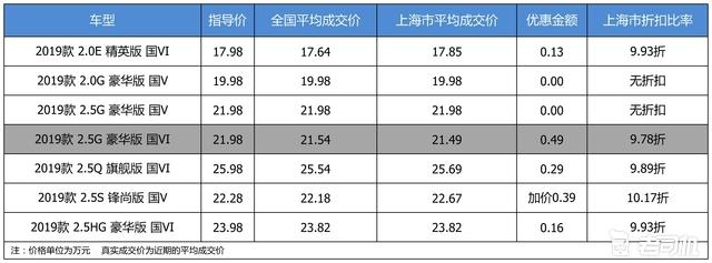 优惠不高 广汽丰田凯美瑞最高优惠0.49万