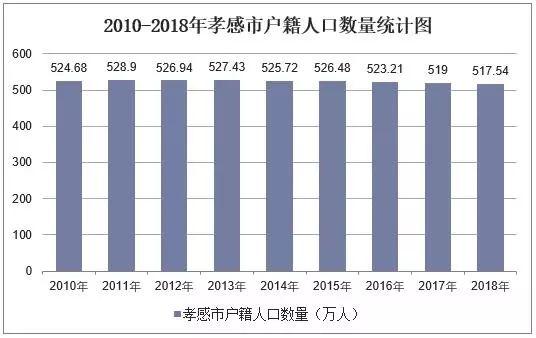 2010-2018年孝感市常住人口数量是多少?
