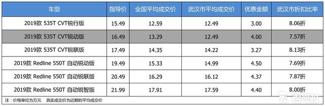 最高优惠4.5万 雪佛兰迈锐宝XL平均优惠7.89折
