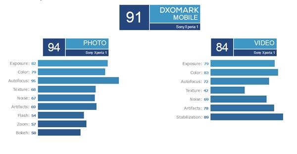 索尼Xperia 1 DxOMark拍照測試僅得91分:排名第33