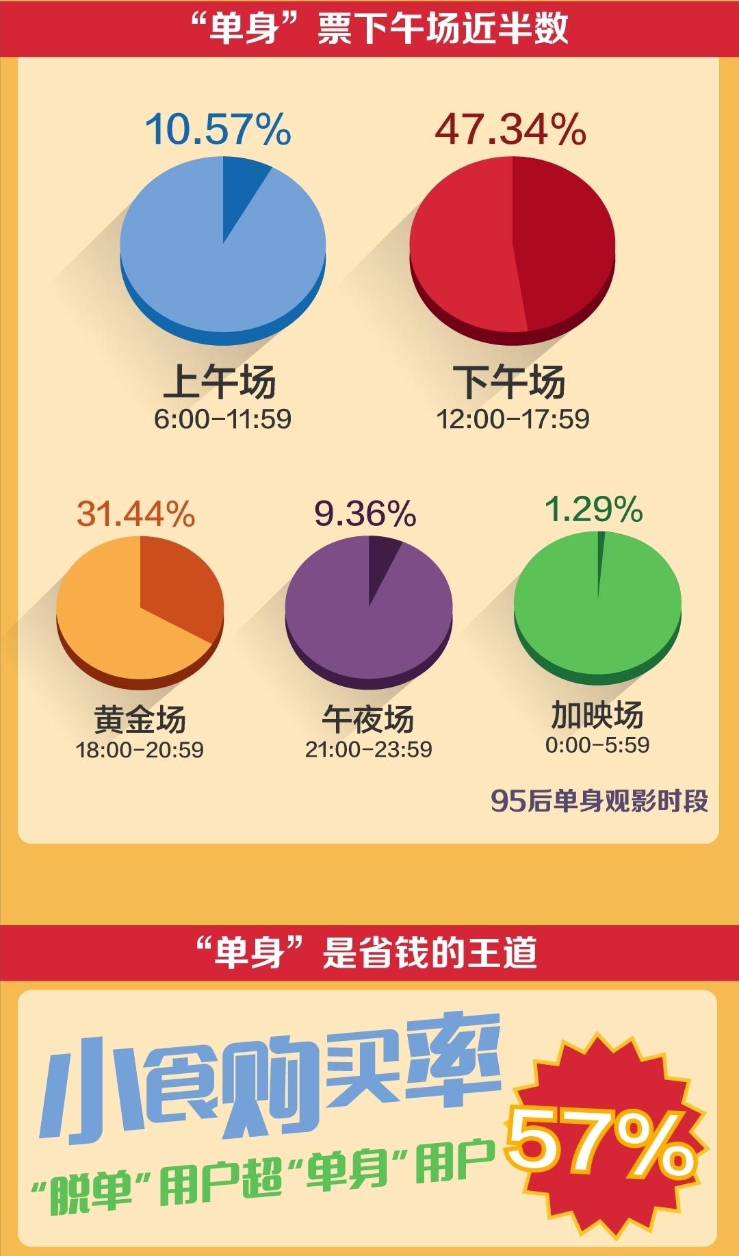"""济宁两手房网_71%的95后已""""脱单"""" 这份七夕观影数据申报你谁在一集团看电影"""