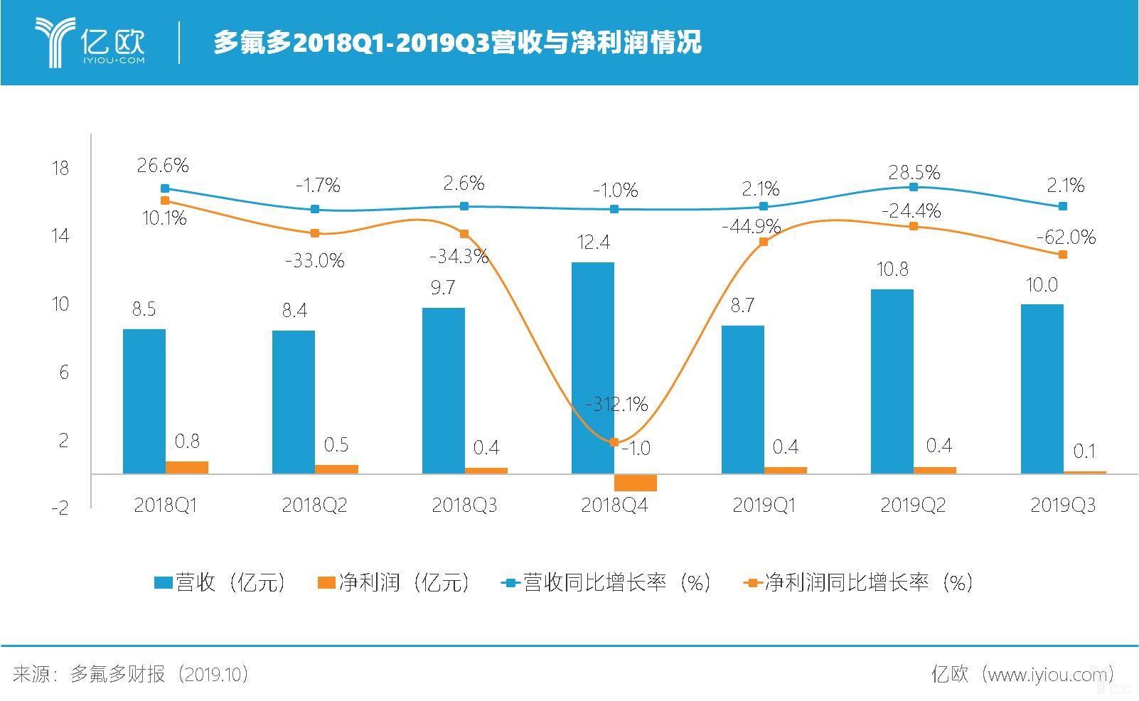 2019Q3利润下降62%,汽车制造拖累多氟多?