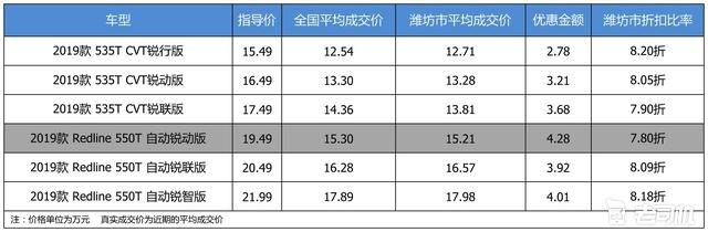 最高优惠4.28万 雪佛兰迈锐宝XL平均优惠8.04折