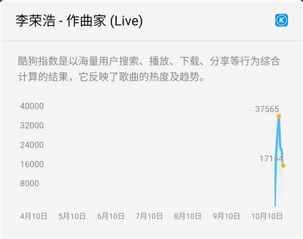 李荣浩再唱《作曲家》 秒登酷狗TOP500榜单插图(2)