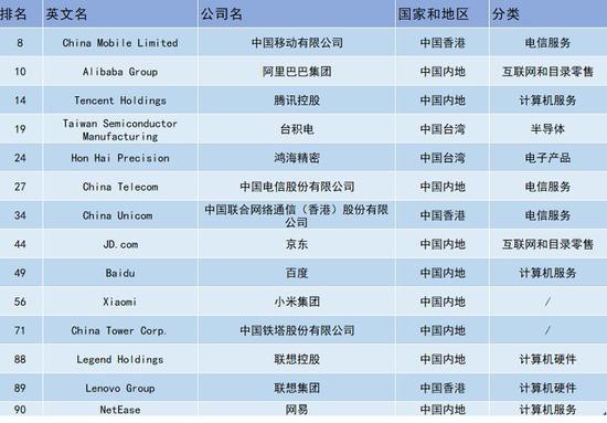 福布斯发布数字经济百强榜中国14家企业上榜