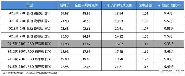 最高优惠1.2万 打9.48折的广汽本田雅阁了解一下