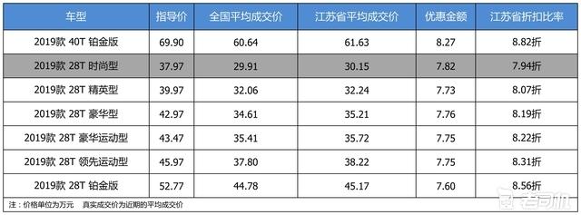 最高优惠8.27万 凯迪拉克CT6平均优惠8.3折