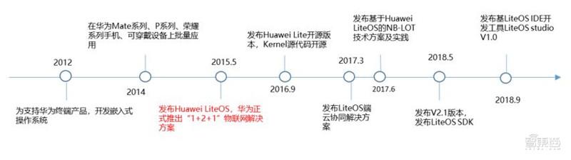 华为鸿蒙操作系统全景解构 - 第4张  | 鹿鸣天涯