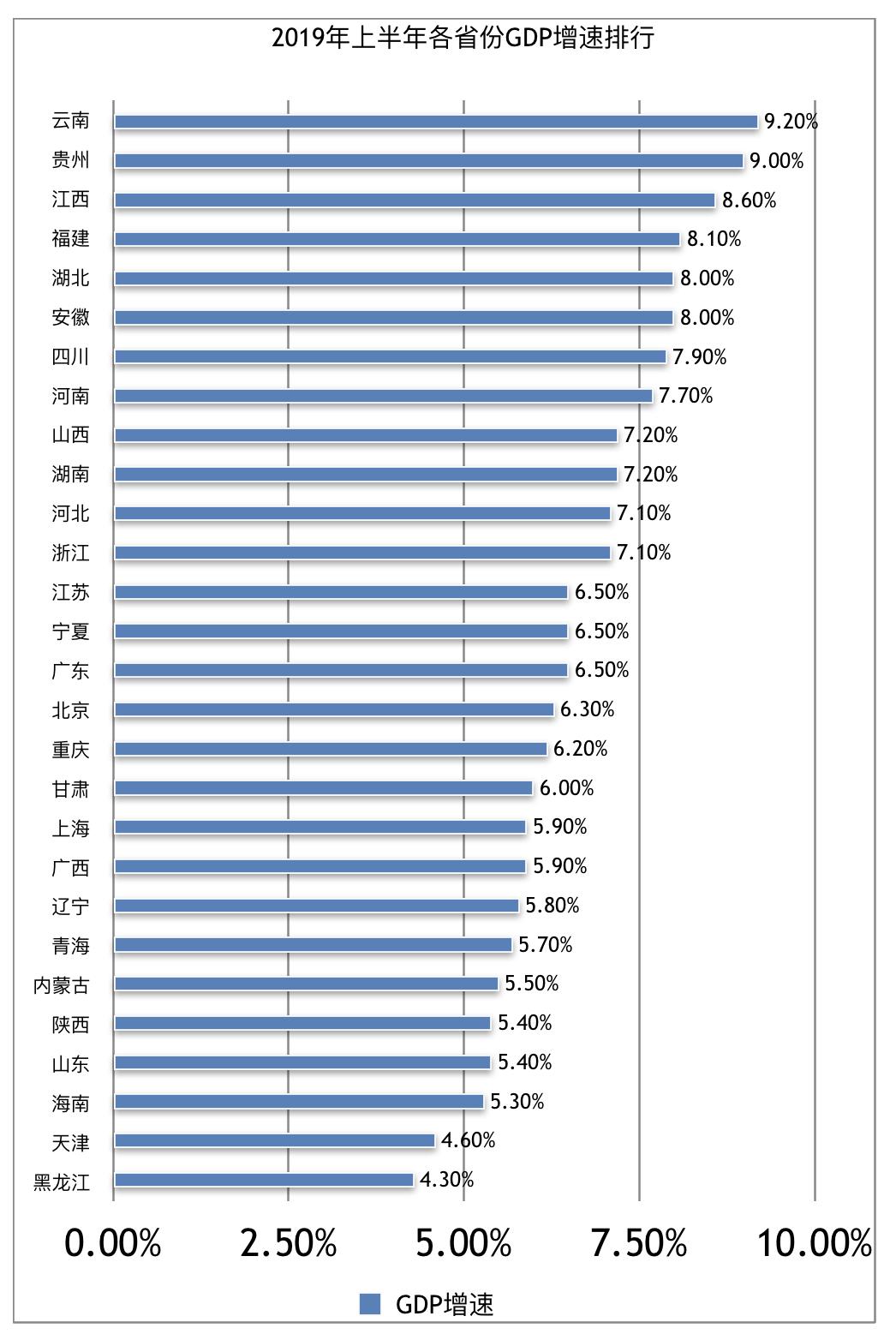 2019全国省份gdp排名_全国省份gdp排名