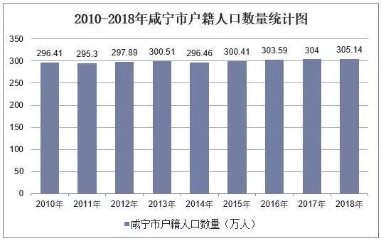 历年咸宁市常住人口数量