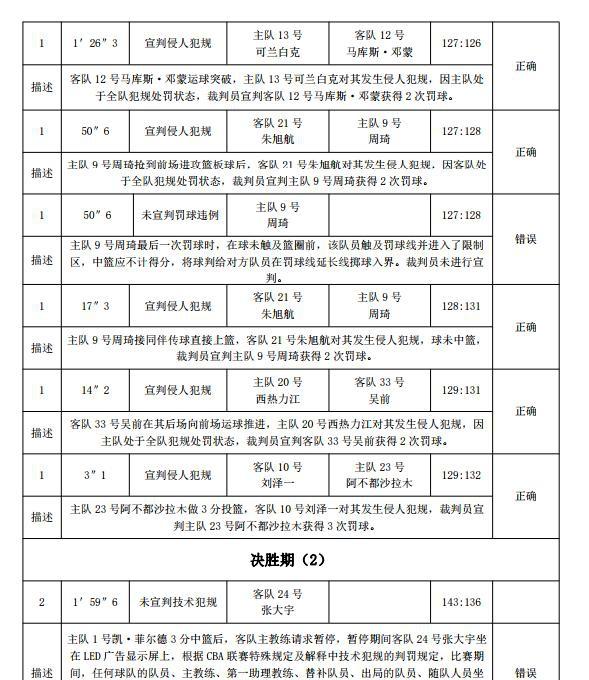 CBA新赛季裁判报告出炉:新疆胜浙江存误判,周琦罚球违例未吹