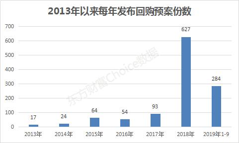 年内回购额已创新高 前9月206家公司完成回购385亿元