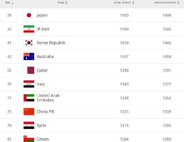 国足最新排名力压叙利亚!亚洲第1易主,另1劲旅或无缘12强赛