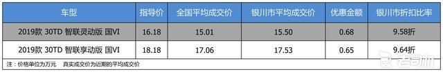【银川市篇】最高优惠0.68万 打9
