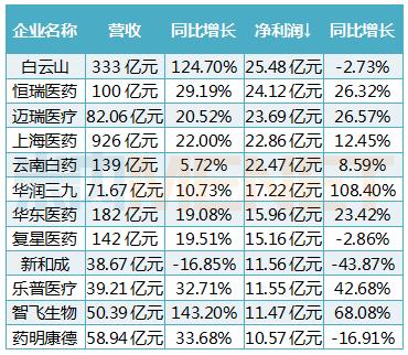 最挣钱药企榜单发布:恒瑞、白云山、华润三九…