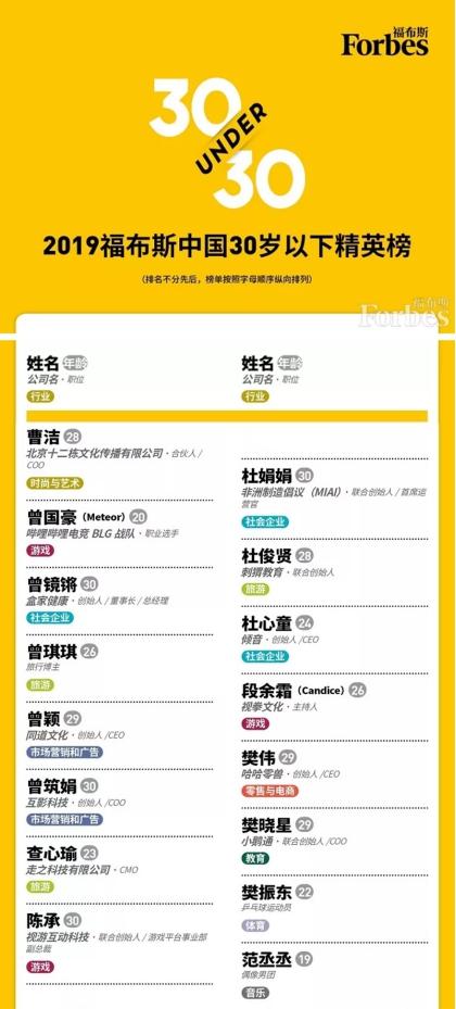 刺猬CIWEI联合创始人杜俊贤,入选福布斯中国30岁以下精英榜单