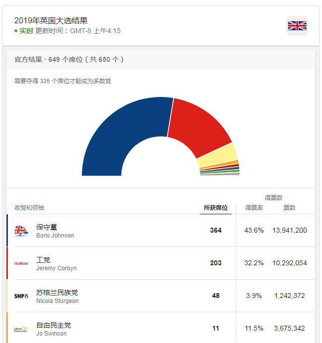 英国大选结果出炉,巴菲特押对宝了 (组图)