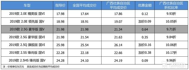 优惠不高 广汽丰田凯美瑞最高优惠0.64万