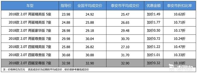 优惠啥的不要想了 广汽丰田汉兰达加价0.32万起