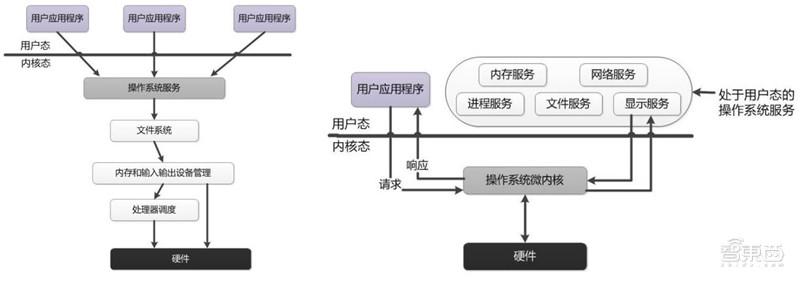 华为鸿蒙操作系统全景解构 - 第9张  | 鹿鸣天涯