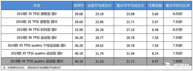 最高优惠8.47万 奥迪A4L平均优惠7.96折