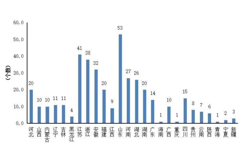 2019年全国县域经济百强县(区)名单出炉