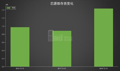 芯源微科创板上市次日收跌:IPO募资逾5亿,预计全年利润微降
